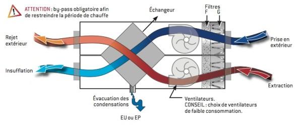 Double flux archives habitat r novation services - Vmc double flux ou simple flux ...